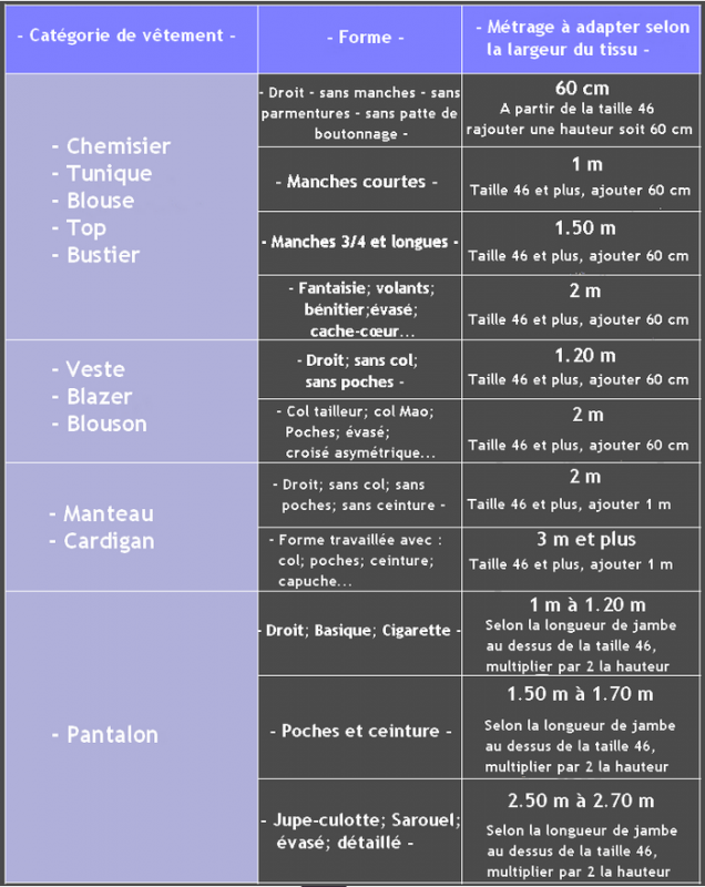 Guide taille metrage 1